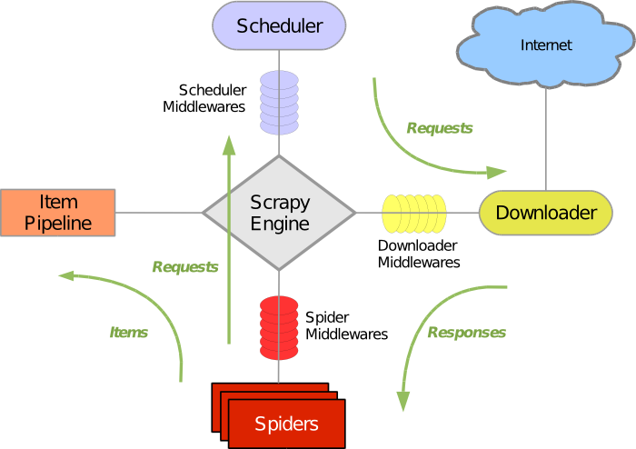 Architecture overview — Scrapy documentation
